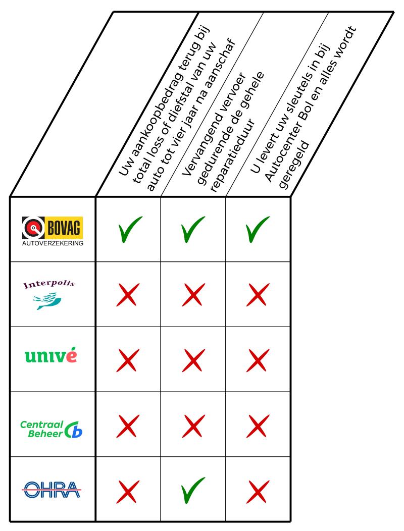 Verzekering optie matrix verticaal